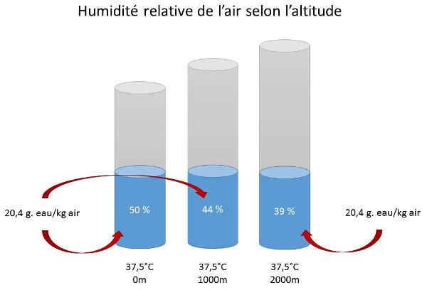 Baisse de l'humidité quand l'altitude augmente